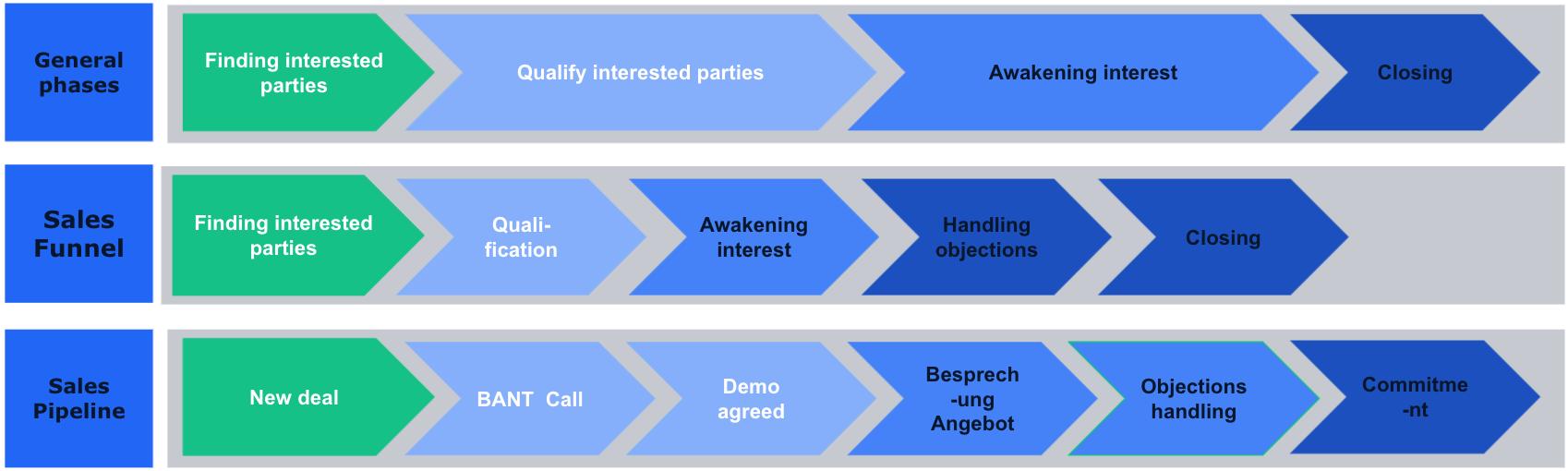 Ein Diagramm, das die verschiedenen Phasen der Erstellung einer Sales PIpeline zeigt