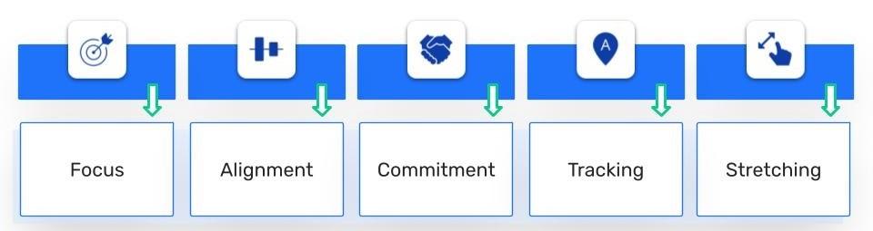 Unsere Grafik zeigt die fünf wichtigsten Elemente für die Festlegung von OKRs