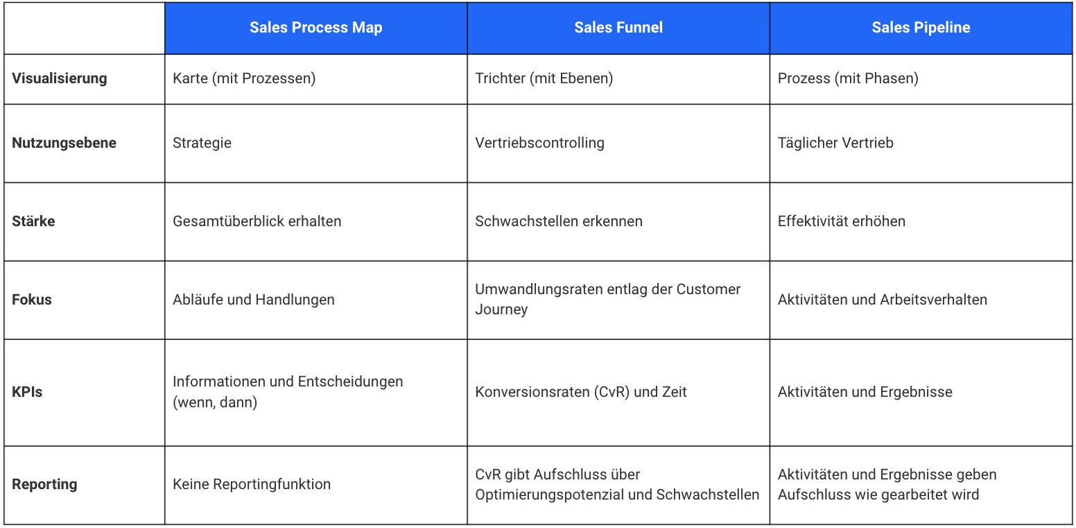 Eine Tabelle gibt einen Überblick über die Sales Process Map, Sales Pipeline und Sales Funnel