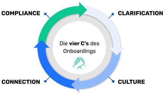 Diese Grafik zeigt die vier C's des Onboarding: compliance, clarification, culture and connection