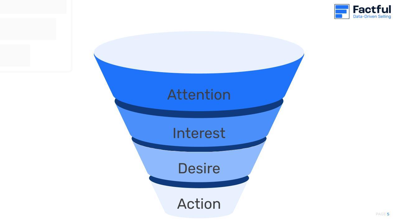 Eine Grafik zeigt die 4 grundlegenden Stufen des Verkaufstrichters