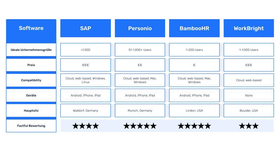 In einer Tabelle werden die vier Onboarding Software SAP, Personio, BambooHR und WorkBright verglichen